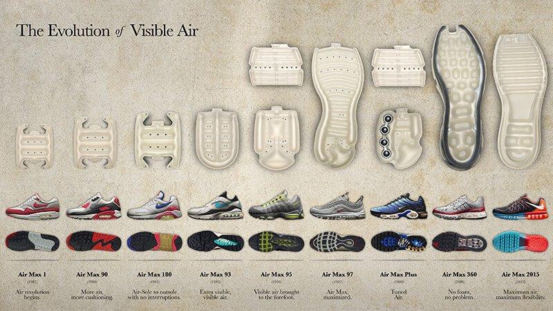 10 καινοτόμες τεχνολογίες σε παπούτσια τρεξίματος   Hall Of
